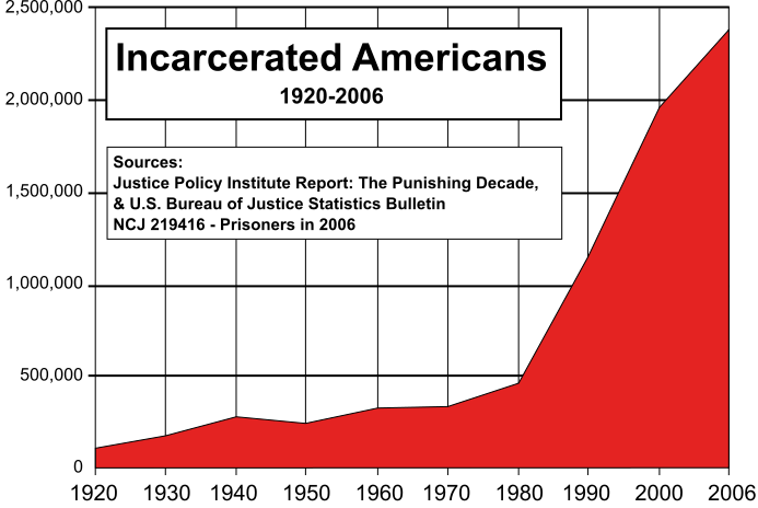 http://themormonworker.files.wordpress.com/2010/11/693px-us_incarceration_timeline-clean-svg.png